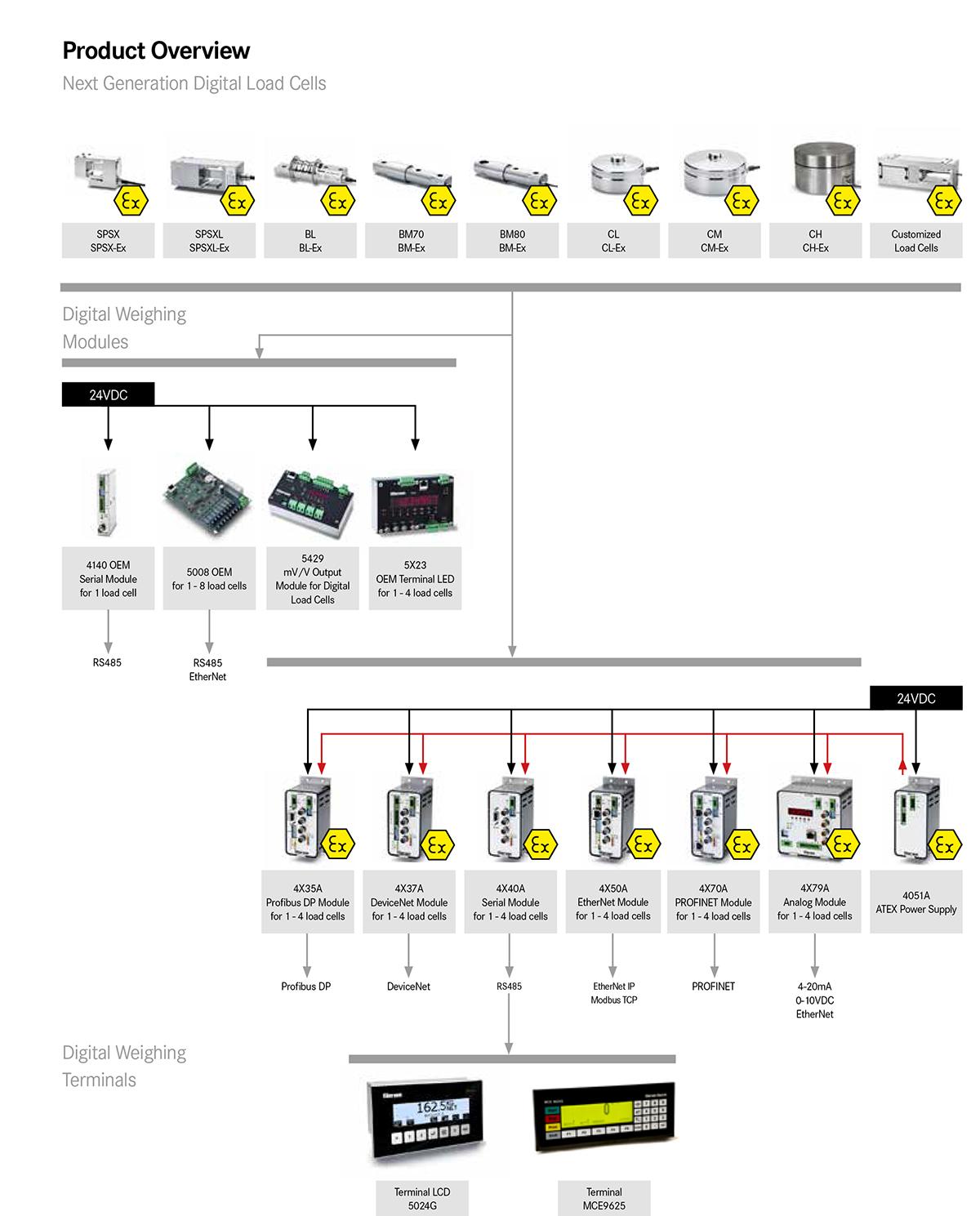 Eilersen - Next Generation Digital Load Cells 2017-2 UK-14
